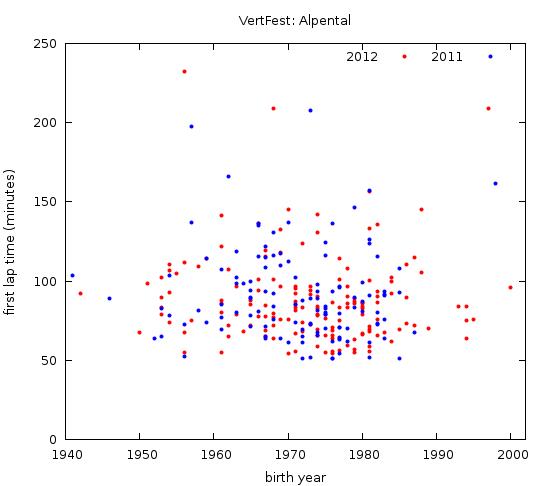 Vertfest2011-2012comparison