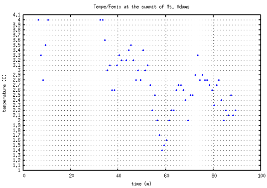 Tempe sensor resolution and statistical noise